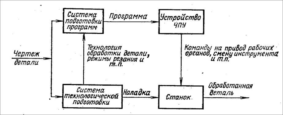 Рис.1 Комплекс числового